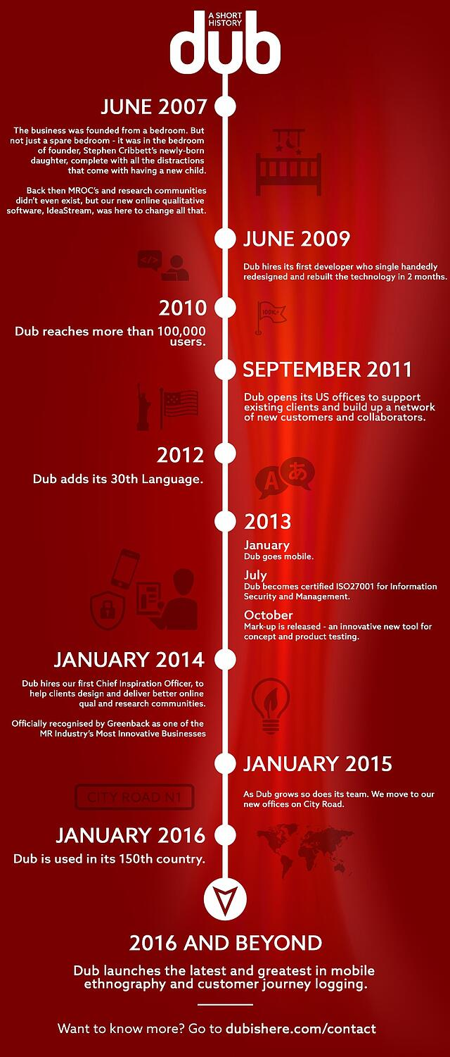 Infographic - Dub history - online qual and communities / MROCS