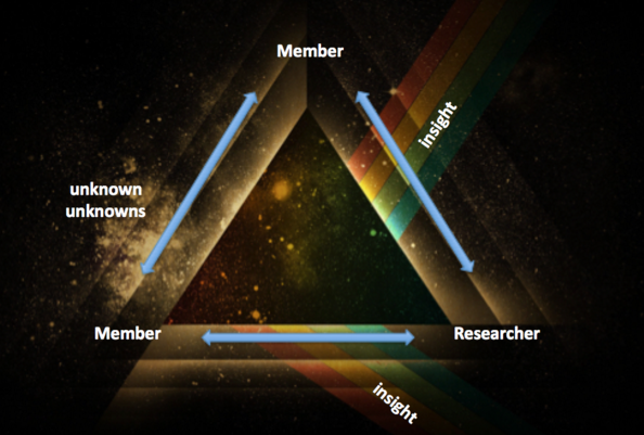 Developing online research community member to member interaction