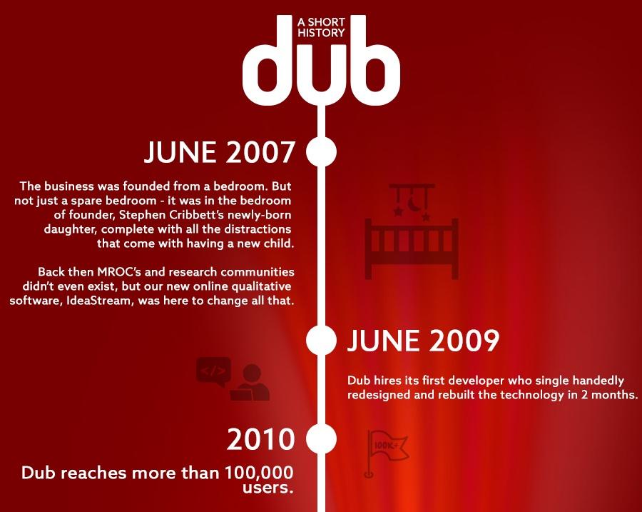 *Dub - A history.