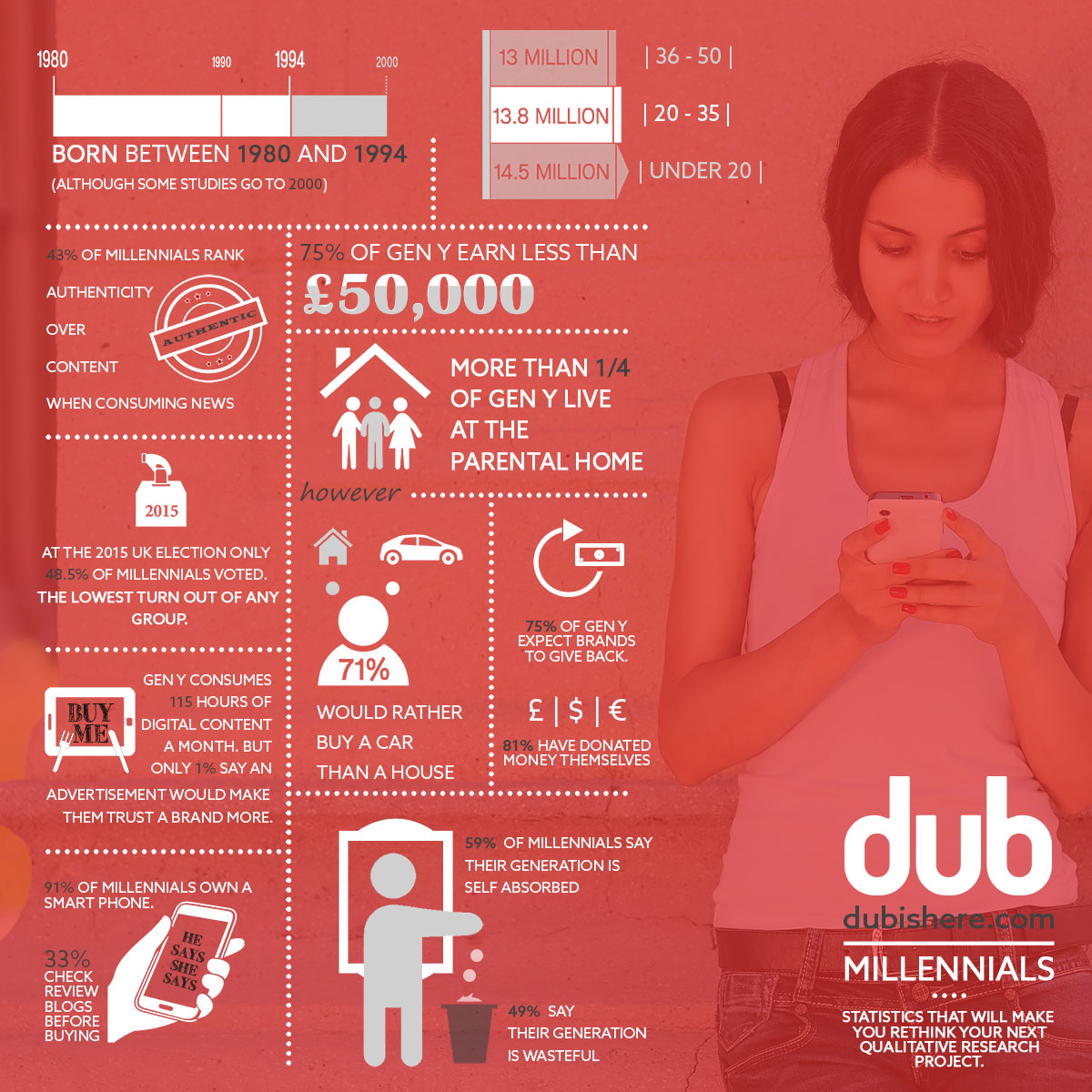 Infographic - 'Millennial stats that will make you rethink your next qualitative research project'
