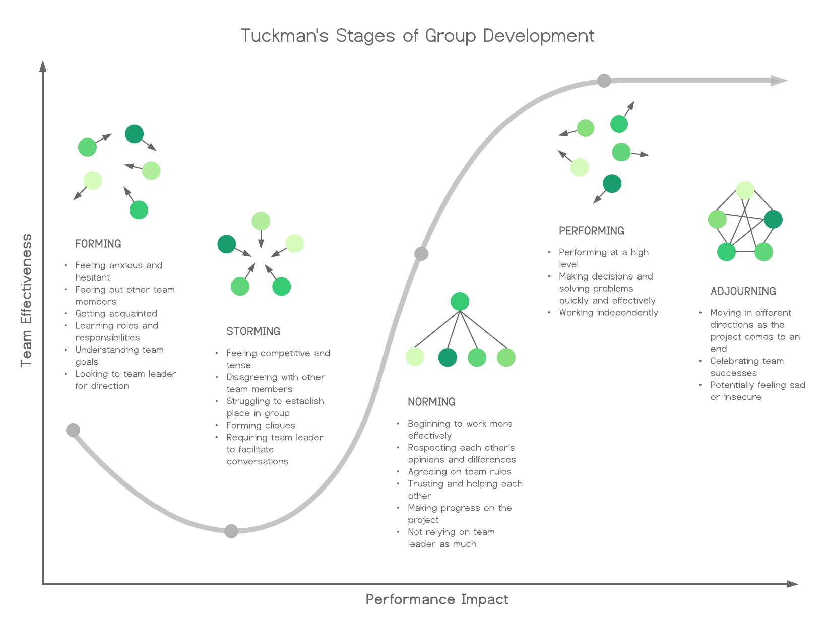 tuckmans-stages-of-group-development